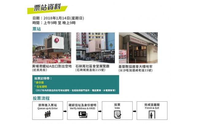 民主黨呼籲九龍西居民於民主派初選投票支持袁海文